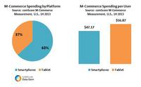 M-Commerce Spending by Platform US