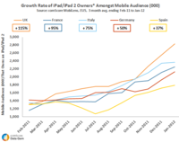 Growth iPad Owners Europe