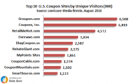 Top 10 Coupon Sites US August 2010