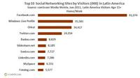 Top Social Networking Sites in Latin America