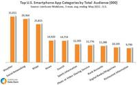 Top U.S. Smartphone App Categories