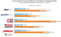 Traffic from Facebook to Top Newspaper Sites