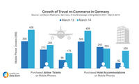 Travel m-Commerce in Germany on the Rise