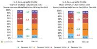 U.S. Demographic Profiles at Facebook and Twitter