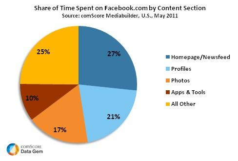 u s share of time spent on facebook com by content section