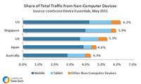 Share of Traffic from Non-Computer Devices