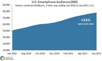 US Smartphone Audience Growth