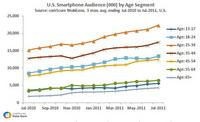 U.S. Smartphone Audience Growth by Age Segment