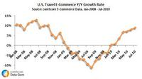 U.S. Travel E-Commerce Growth
