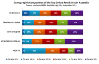 Demographic Composition of the Top Online Retail Sites in Australia
