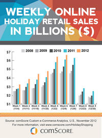 Weekly Online Holiday Retail Sales in Billions