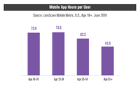 Mobile App Hours Per User
