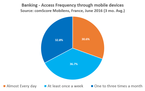 Money in your pocket: 29% of French users bank via mobile - Comscore,
