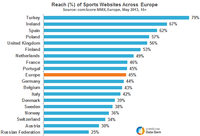 Reach across Sports Websites Across Europe