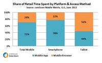 Share of Retail Time Spent bt Platform & Access Method