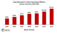 Cyber Monday Spending in Millions