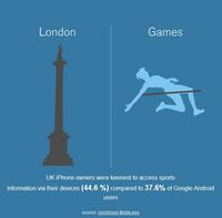 UK iPhone owners were keenest to access sports