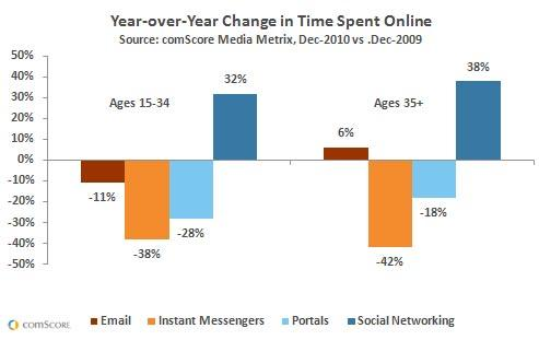 E-mail still Popular Among the Older Generation in Europe