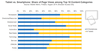 How Finland Online Users consume Content across Mobile Devices