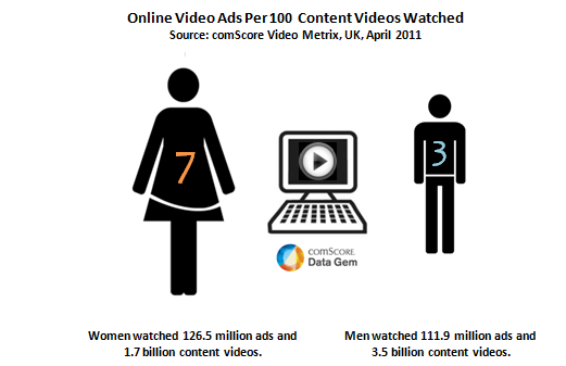 Online Video Ads Per 100 Content Videos Watched