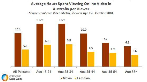 average-hours-spent-viewing-online-video-in-australia-oct2010