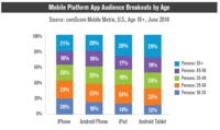 Mobile Platform App Audience Breakouts by Age