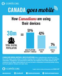 Mobile is now more engaging than desktop in Canada