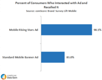 Percent of Consumers Who Interacted with Ad and Recalled it
