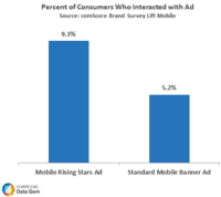 Percent of consumers who interacted with ad