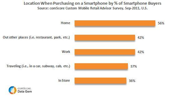 Location When Purchasing on a Smartphone