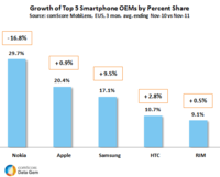 Growth of Top 5 Smartphone OEMs