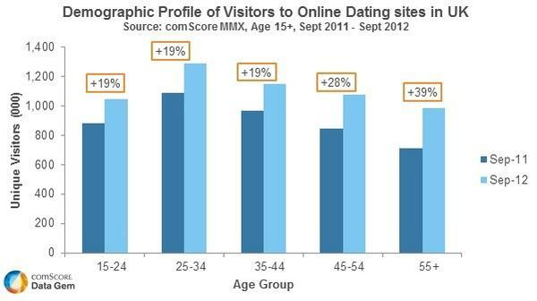 What is the percent of online dating