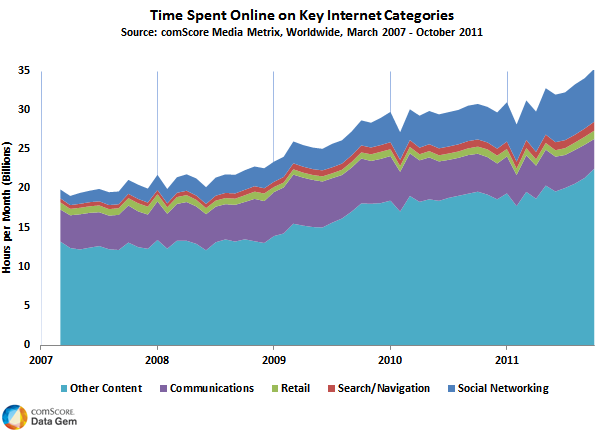 Time Spent Online on Key Internet Categories