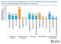 Share of Ad Impressions for Top 3 Publishers
