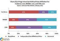 Political Party Affiliation Varies Among U.S. News Sites