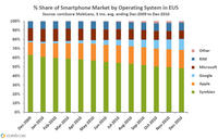 Share of Smartphone Market by Operating System in EU5