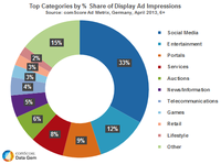 Sahre of Display Ads in Germany