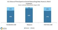 Social Networking Sites Time Spent at Home vs Work