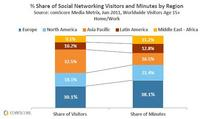 social networking visitation and engagement by region