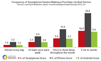 Spanish Smartphone Shoppers: iPhone vs Android