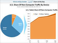 Tablets Contribute 30% of Non-Computer Traffic