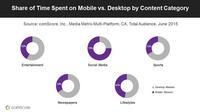 The split of time across devices is influenced by the content category