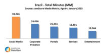 Top 10 Stats to Show How Economy, Politics, Mobile & Entertainment Can Change Internet Consumption in Brazil
