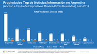 Top Properties in Argentina for News Information Sites by Mobile Devices