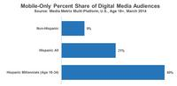 Mobile Only Percent Share of Digital Media Audiences