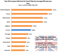 Top European Markets for Email Sites by Average Minute per User
