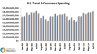 U.S. Travel E-Commerce Spending