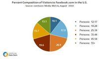 Composition of Visitors to Facebook.com in the U.S.