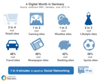 A Digital Month in Germany