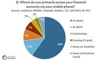 Mobile Financial Account Access